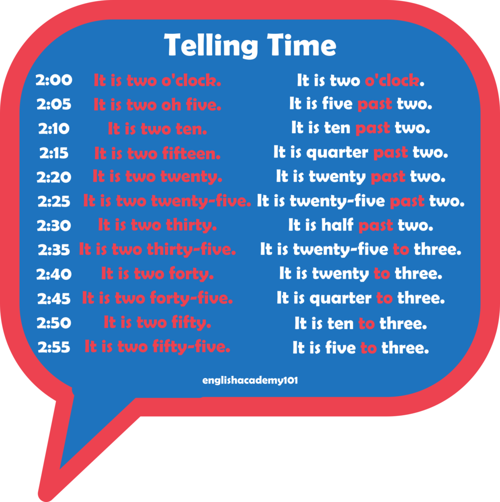 Telling Time & Dates in English   englishacademy20