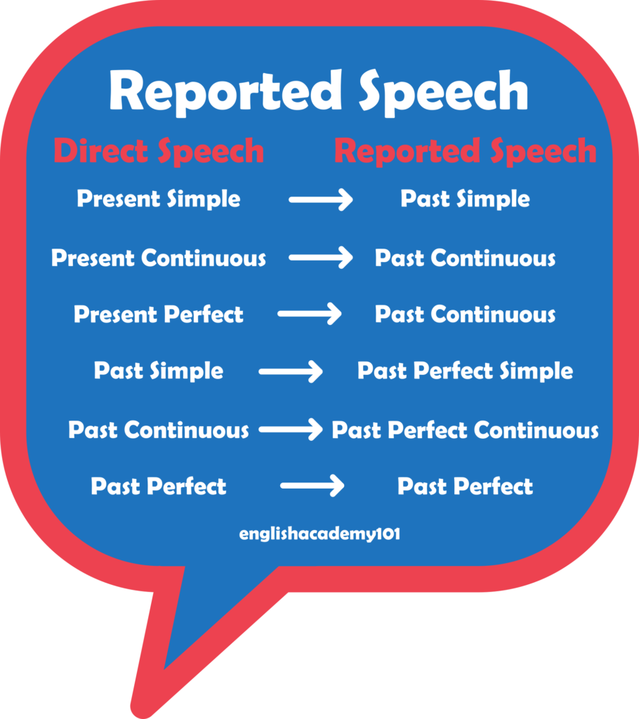 How to Use Reported Speech in English   englishacademy9
